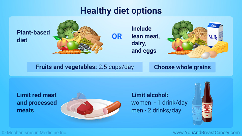 Healthy diet options
